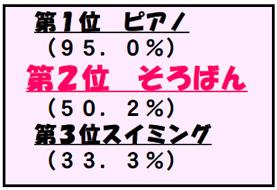第1位 ピアノ 95.0% 第2位 そろばん 50.2% 第3位 スイミング 33.3%